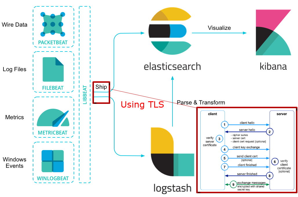 Elastic Stack with TLS - Antoine Aflalo